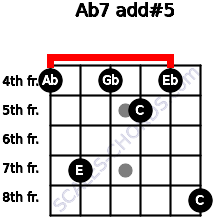 Ab7 add(#5) for guitar on frets 4, 7, 4, 5, 4, 8