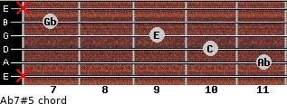Ab7#5 for guitar on frets x, 11, 10, 9, 7, x