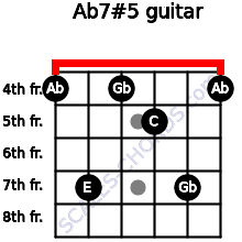 Ab7#5 for guitar on frets 4, 7, 4, 5, 7, 4