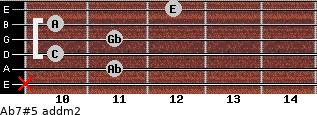 Ab7#5 add(m2) for guitar on frets x, 11, 10, 11, 10, 12