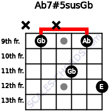 Ab7#5sus/Gb for guitar on frets x, 9, x, 11, 9, 12