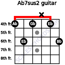 Ab7sus2 for guitar on frets 4, 6, 4, x, 4, 6
