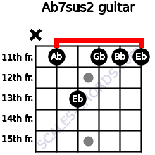 Ab7sus2 for guitar on frets x, 11, 13, 11, 11, 11