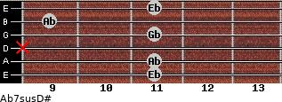 Ab7sus/D# for guitar on frets 11, 11, x, 11, 9, 11