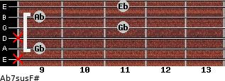 Ab7sus/F# for guitar on frets x, 9, x, 11, 9, 11