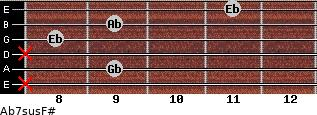 Ab7sus/F# for guitar on frets x, 9, x, 8, 9, 11