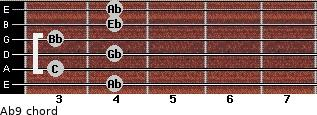 Ab9 for guitar on frets 4, 3, 4, 3, 4, 4