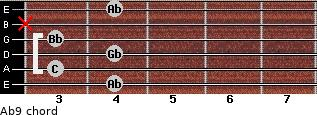 Ab9 for guitar on frets 4, 3, 4, 3, x, 4