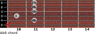 Ab9 for guitar on frets x, 11, 10, 11, 11, 11