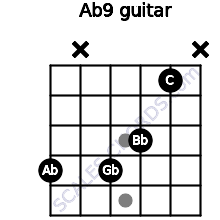 Ab9 for guitar on frets 4, x, 4, 3, 1, x