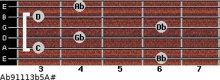 Ab9/11/13b5/A# for guitar on frets 6, 3, 4, 6, 3, 4