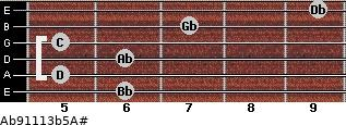Ab9/11/13b5/A# for guitar on frets 6, 5, 6, 5, 7, 9