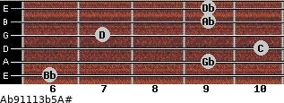 Ab9/11/13b5/A# for guitar on frets 6, 9, 10, 7, 9, 9