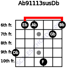 Ab9/11/13sus/Db for guitar on frets 9, 6, 6, 10, 7, 6