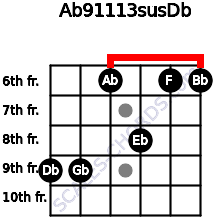 Ab9/11/13sus/Db for guitar on frets 9, 9, 6, 8, 6, 6