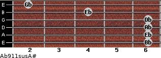 Ab9/11sus/A# for guitar on frets 6, 6, 6, 6, 4, 2