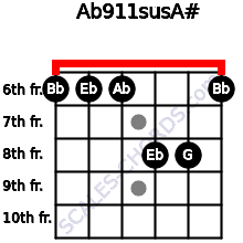 Ab9\11sus\A# for guitar on frets 6, 6, 6, 8, 8, 6