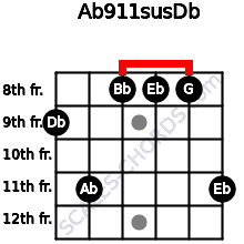 Ab9\11sus\Db for guitar on frets 9, 11, 8, 8, 8, 11