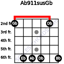 Ab9/11sus/Gb for guitar on frets 2, 6, 6, 6, 2, 6