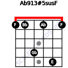 Ab9/13#5sus/F for guitar on frets 1, 1, 4, 1, 5, 1