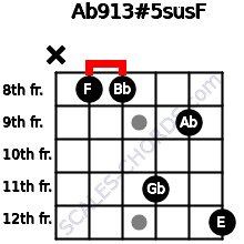 Ab9/13#5sus/F for guitar on frets x, 8, 8, 11, 9, 12