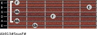 Ab9/13#5sus/F# for guitar on frets 2, 1, 3, 1, 5, 1