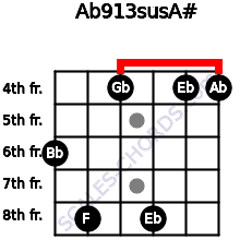 Ab9/13sus/A# for guitar on frets 6, 8, 4, 8, 4, 4
