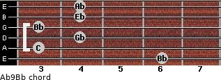 Ab9/Bb for guitar on frets 6, 3, 4, 3, 4, 4