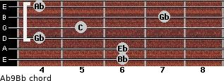 Ab9/Bb for guitar on frets 6, 6, 4, 5, 7, 4