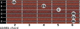 Ab9/Bb for guitar on frets 6, 6, 6, 5, 4, 2