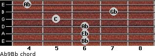 Ab9/Bb for guitar on frets 6, 6, 6, 5, 7, 4