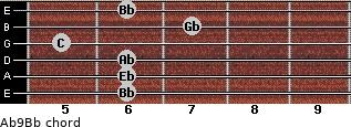 Ab9/Bb for guitar on frets 6, 6, 6, 5, 7, 6