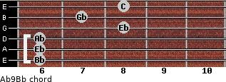 Ab9/Bb for guitar on frets 6, 6, 6, 8, 7, 8