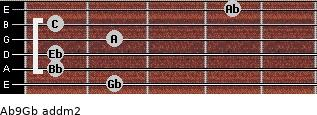 Ab9/Gb add(m2) guitar chord