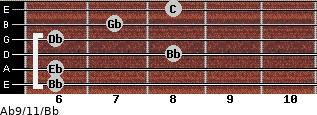 Ab9/11/Bb for guitar on frets 6, 6, 8, 6, 7, 8