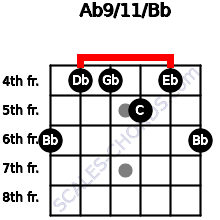 Ab9/11/Bb for guitar on frets 6, 4, 4, 5, 4, 6