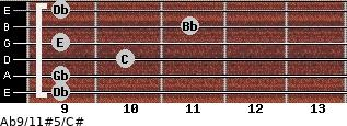 Ab9/11#5/C# for guitar on frets 9, 9, 10, 9, 11, 9