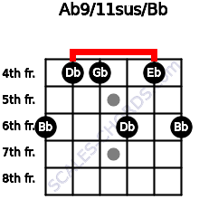 Ab9/11sus/Bb for guitar on frets 6, 4, 4, 6, 4, 6