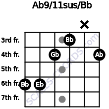 Ab9/11sus/Bb for guitar on frets 6, 6, 4, 3, x, 4