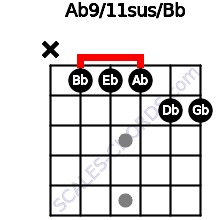 Ab9/11sus/Bb for guitar on frets x, 1, 1, 1, 2, 2