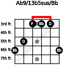 Ab9/13b5sus/Bb for guitar on frets 6, 5, 3, 3, 3, 6