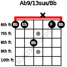 Ab9/13sus/Bb for guitar on frets 6, 6, 8, x, 6, 6