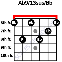 Ab9/13sus/Bb for guitar on frets 6, 8, 6, 8, 7, 6