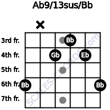 Ab9/13sus/Bb for guitar on frets 6, x, 4, 3, 4, 6