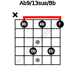 Ab9/13sus/Bb for guitar on frets x, 1, 4, 1, 4, 1
