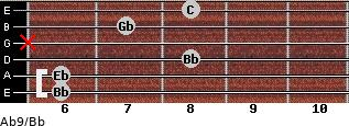 Ab9/Bb for guitar on frets 6, 6, 8, x, 7, 8