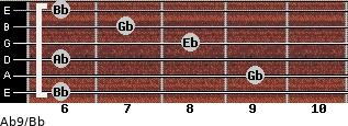 Ab9/Bb for guitar on frets 6, 9, 6, 8, 7, 6