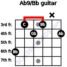 Ab9/Bb for guitar on frets 6, 3, 4, 3, x, 4