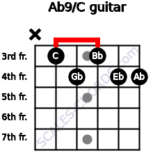 Ab9/C for guitar on frets x, 3, 4, 3, 4, 4