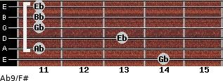 Ab9/F# for guitar on frets 14, 11, 13, 11, 11, 11